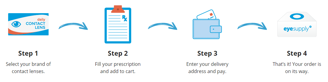 4 steps to ordering your contact lenses online